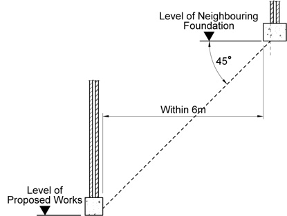 Party wall surveyors in sussex and cornwall philip for Party wall act 1996